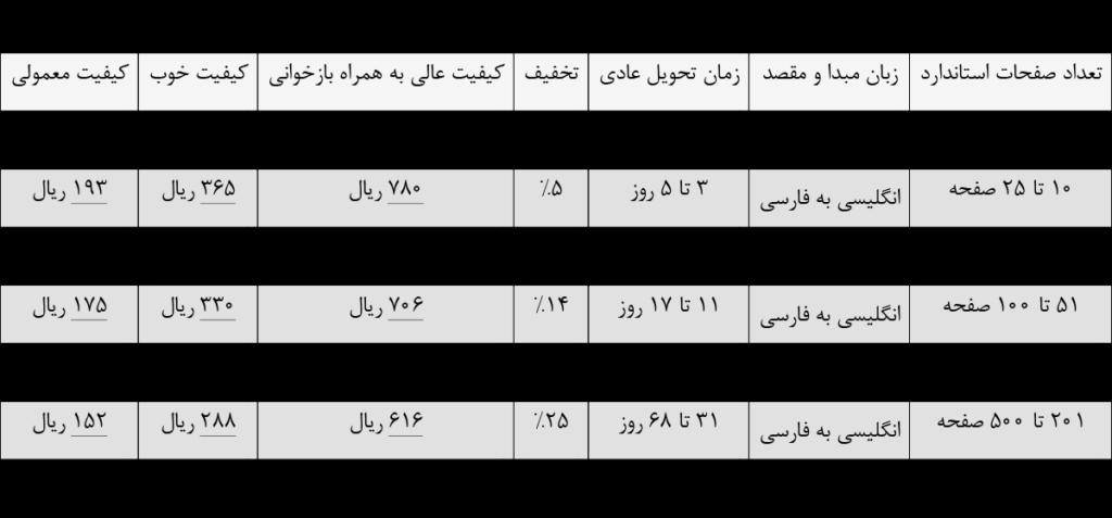 لیست قیمت ترجمه ججمی انگلیسی به فارسی